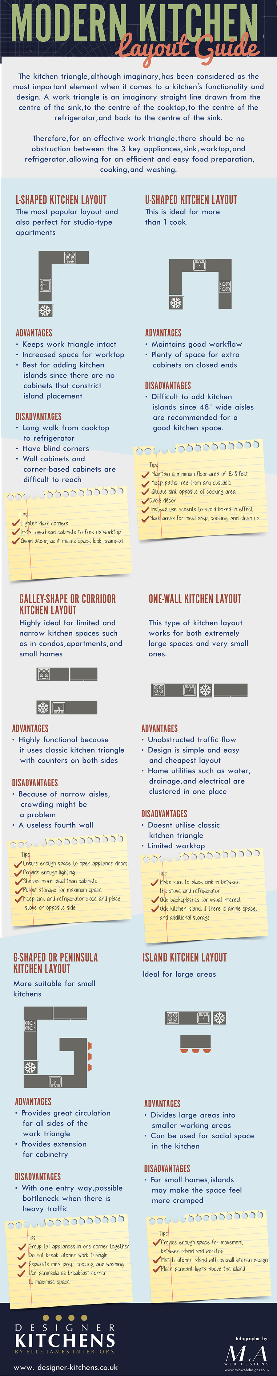 Modern Kitchen Layout Guide [Infographic] | Designer Kitchens